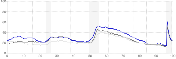 Medford, Oregon monthly unemployment rate chart